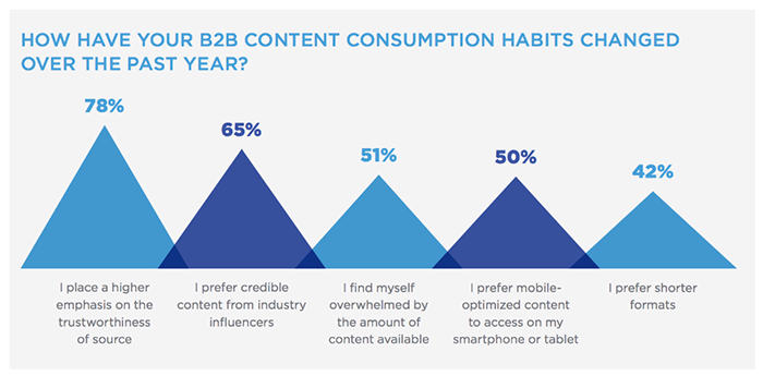 Graph - how have your B2B content consumption habits changed over the past year?