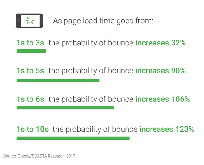 Google page load time research