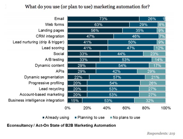 What do you use marketing automation for?