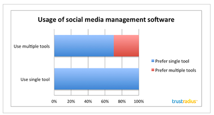 Companies prefer one software solution