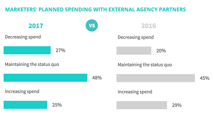 Spending on outside marketing agencies