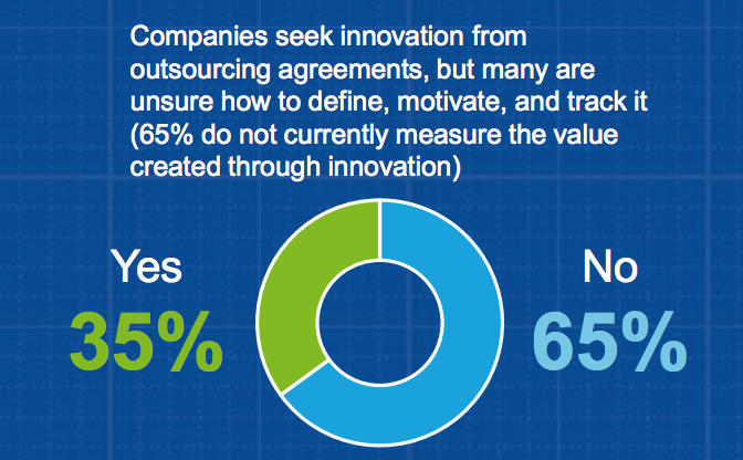 Graph on how many companies currently measure the value created through innovation