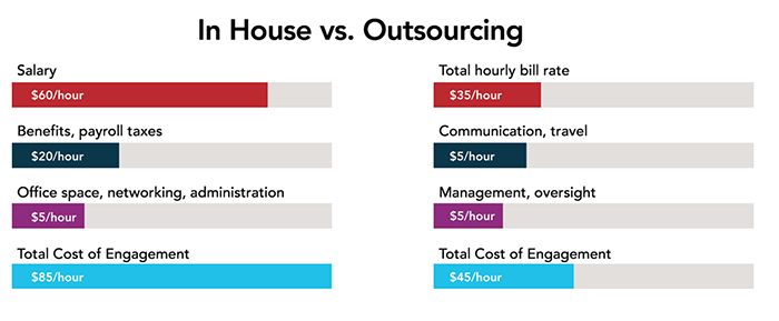 In-house vs. outsourcing cost comparison