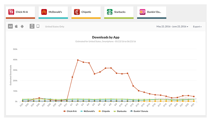 Chick-fil-a app downloads graph