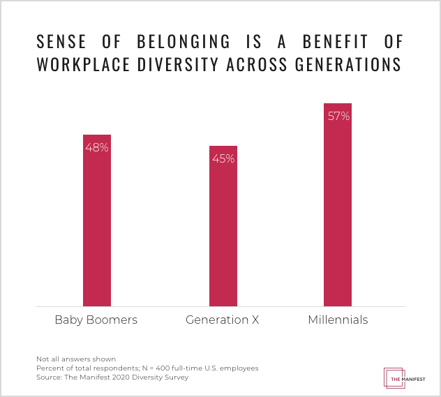 Sense of belonging is a benefit of workplace diversity across generations