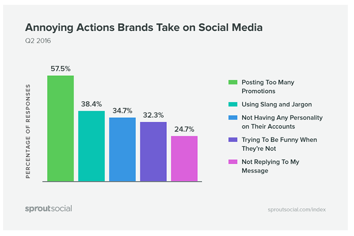 Graph of annoying actions brands take on social media