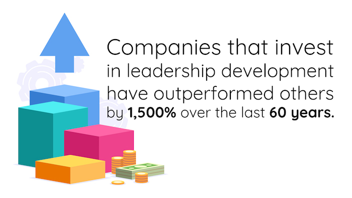 Companies that invest in leadership development have outperformed by 1,500% over the last 60 years