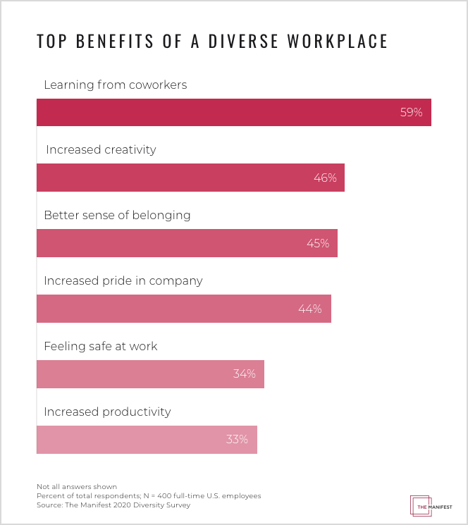 top benefits of a diverse workplace