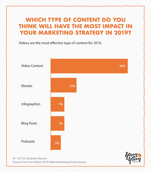 Which type of content do you think will have the most impact in your marketing strategy in 2019?