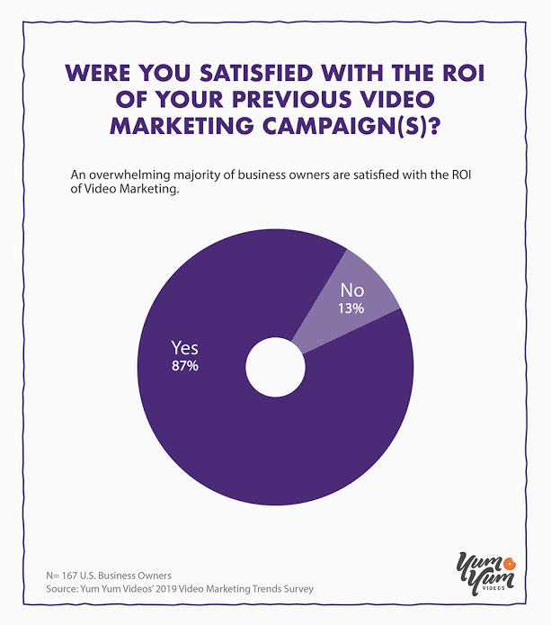 Were you satisfied with the ROI of your previous video marketing campaign(s)?