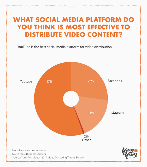 What social media platform do you think is most effective to distribute video content?