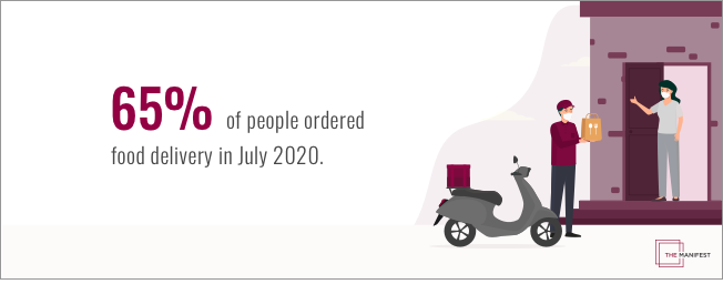 65% of people ordered food delivery in July 2020.