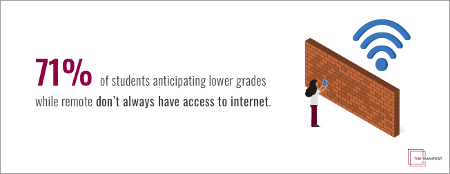 71% of students who are anticipating lower grades while learning remotely, don't always have access to internet