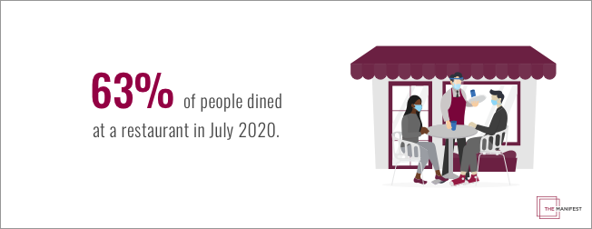 63% of people dined at a restaurant in July 2020.