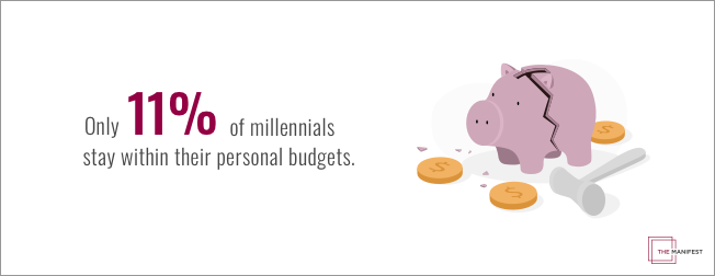 only 11% of millennials stay within their budgets