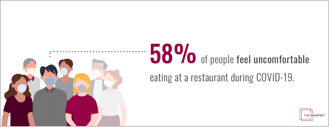 58% of people feel uncomfortable eating at a restaurant during COVID.