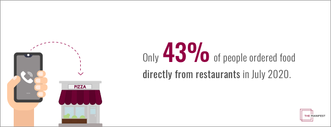 Only 43% of people ordered food directly from restaurants in July 2020.