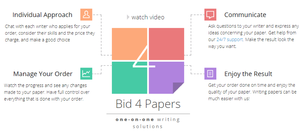 Bid4Papers Writing Solutions