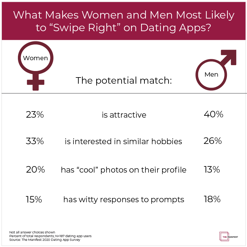 "What Makes Women and Men ""Swipe Right"" on Dating Apps?"