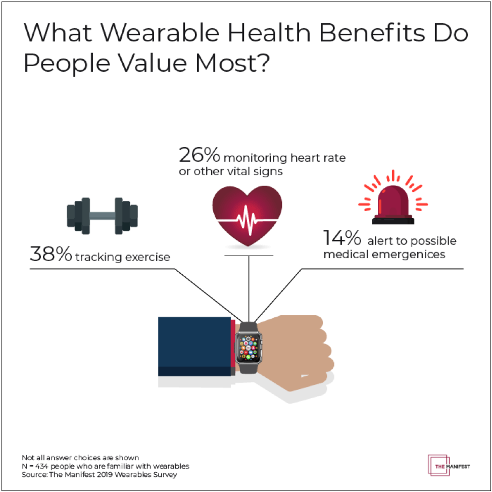 Primary Wearable Health Benefits
