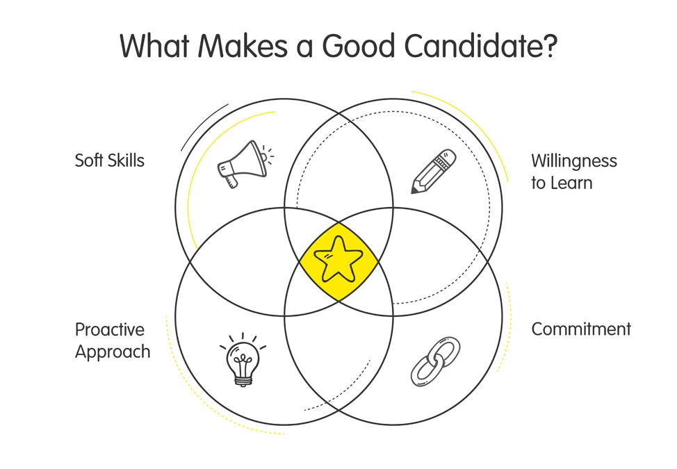 what makes a good candidate