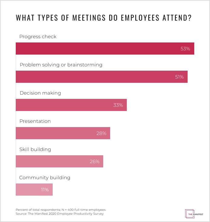 what types of meetings do employees attend?