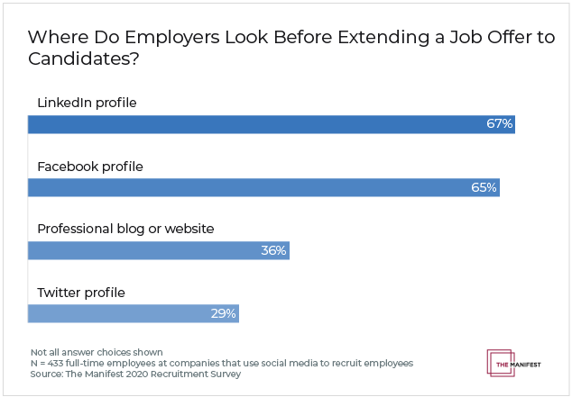 Where Do Employees Look Before Extending a Job Offer to Candidates?
