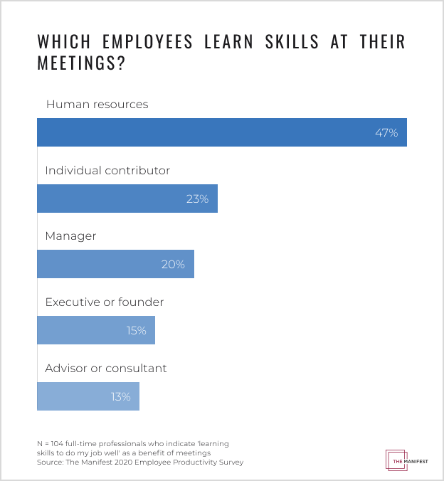 Which Employees Learn Skills at Their Meetings?