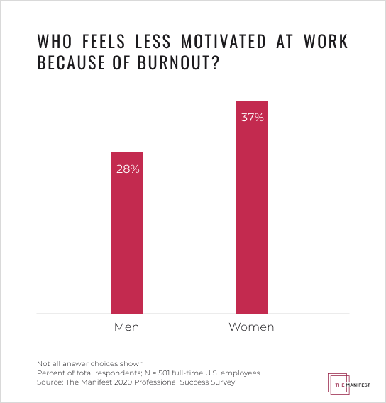 Who Feels Less Motivated at Work Because of Burnout?