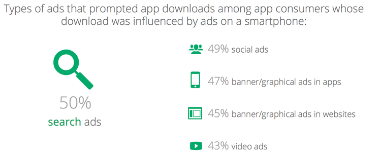 types of ads that prompt app downloads