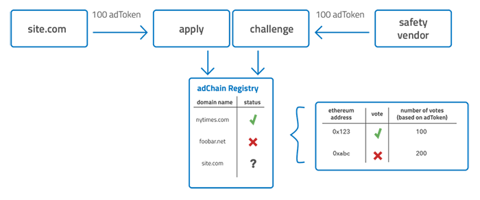 Graph of how adChain works