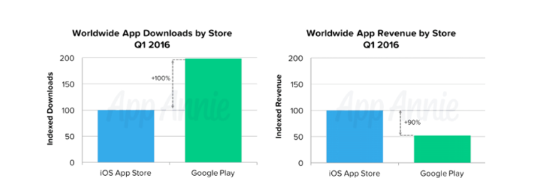 graphs comparing revenue generated by Apple App Store versus Google Play