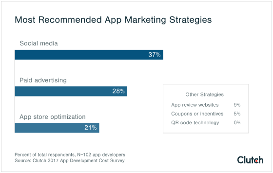 graph of data showing the most recommended app marketing strategies