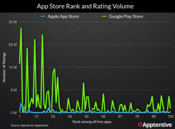 graph showing app store rank and rating volume