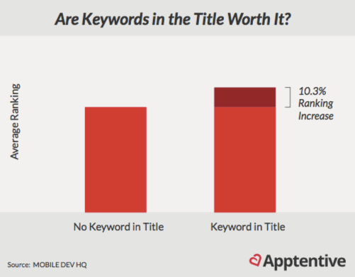 Graph showing that having keywords in title of app store profile is worthwhile
