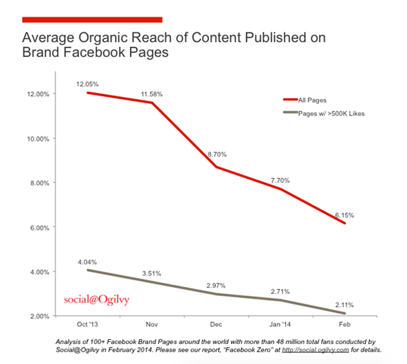 graph of average organic reach of content published on brand Facebook pages