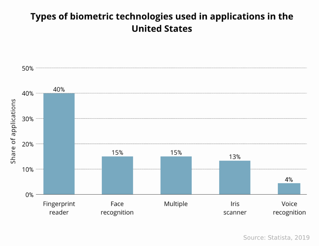 biometric technology overview