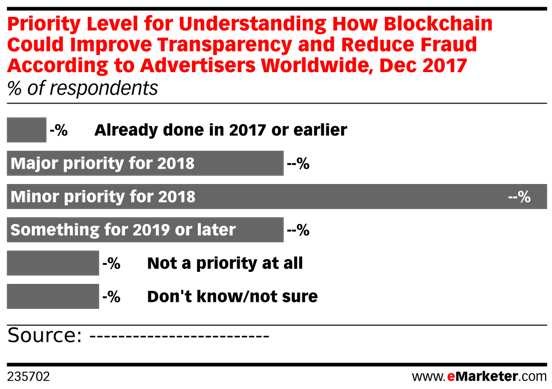 "Graph ""Priority Level for Understanding How Blockchain Could Improve Transparency and Reduce Fraud According to Advertisers Worldwide"""