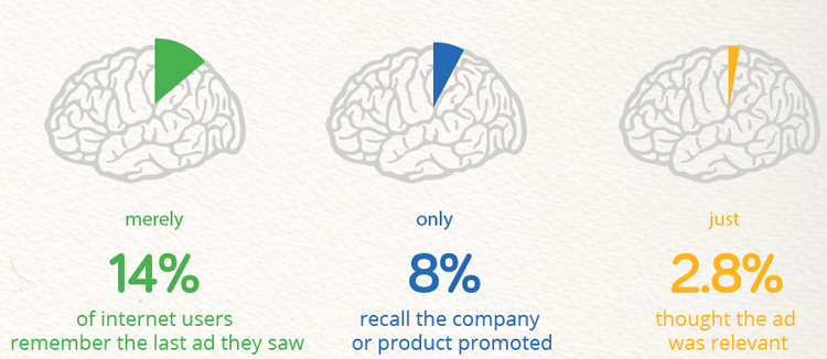 visual of data: merely 14% of internet users remember the last ad they saw