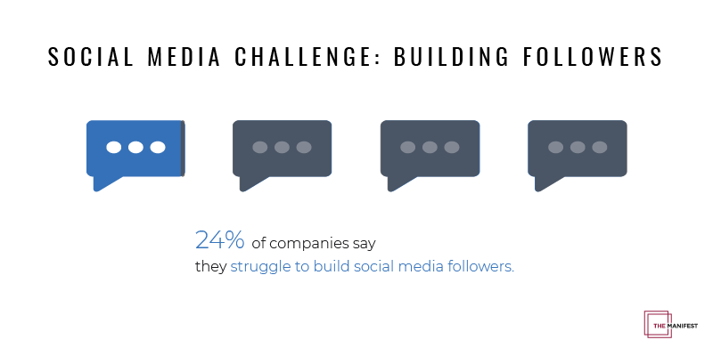 infographic showing 24% of businesses struggle to build followers on social media
