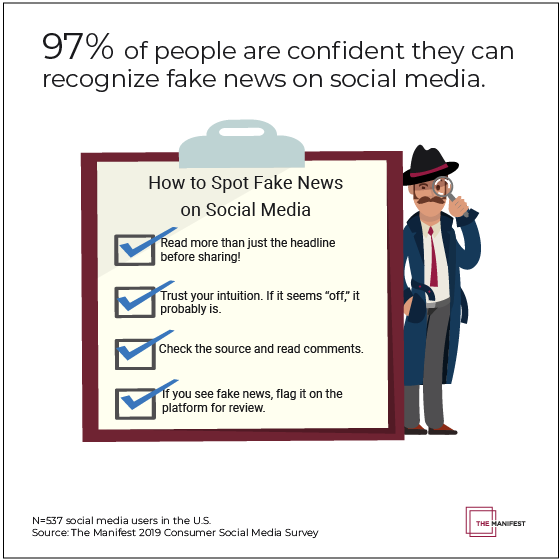 97% of people are confident they can recognize fake news on social media.