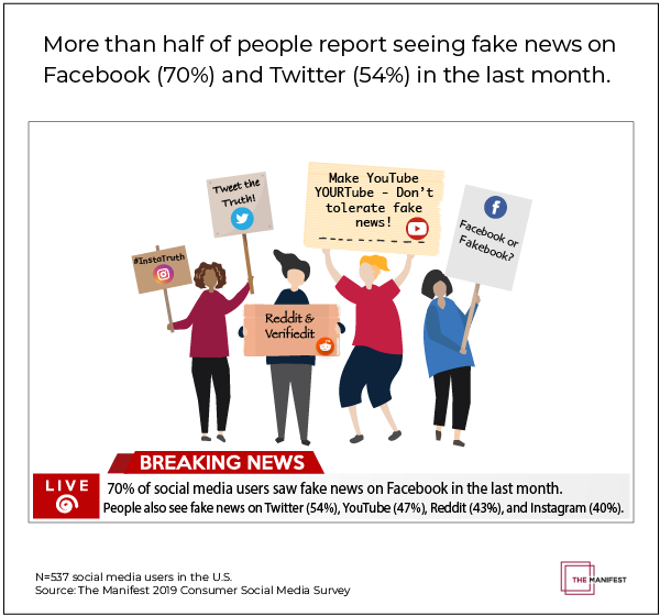 People see fake news on Facebook (70%), Twitter (56%), YouTube (47%), Reddit (43%), and Instagram (40%).
