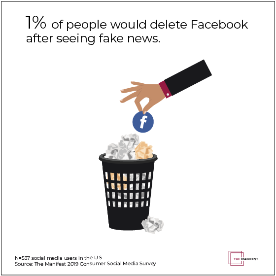 Only 1% of people would delete Facebook because of fake news.