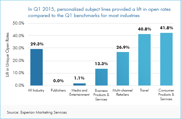 graph showing data on importance of personalized email subject lines