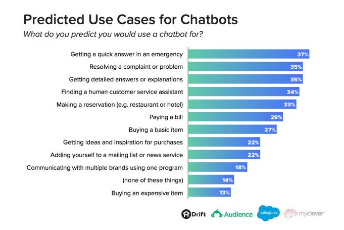 Predicted Use Cases of Chatbots