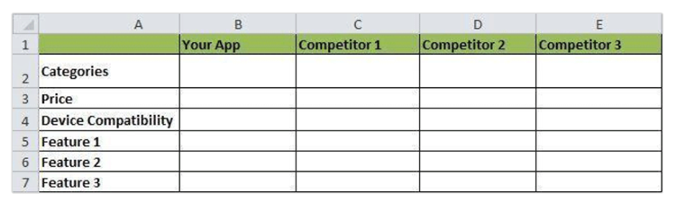 competitor analysis table for mobile apps