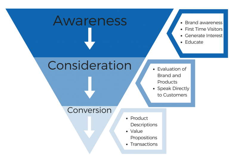 content funnel diagram
