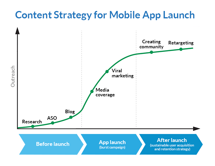 graph of content strategy for mobile app launch