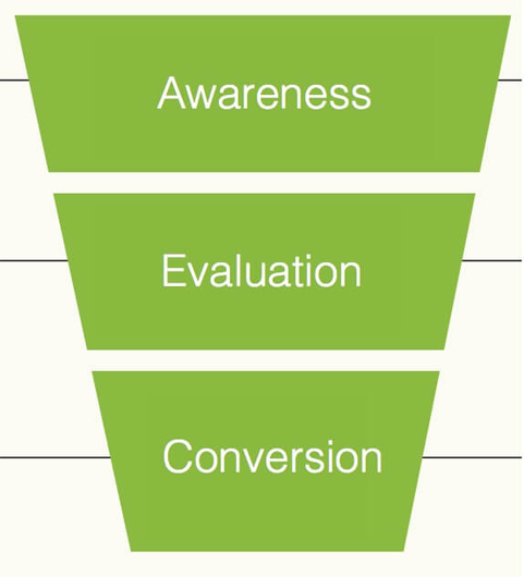 image of a conversion funnel