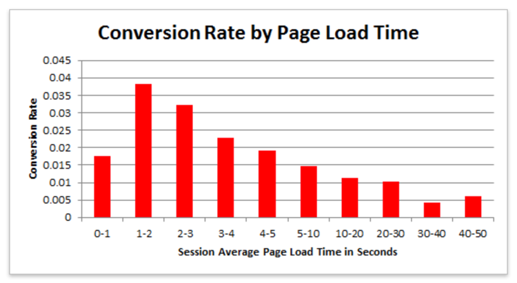 Conversion rate by page load time